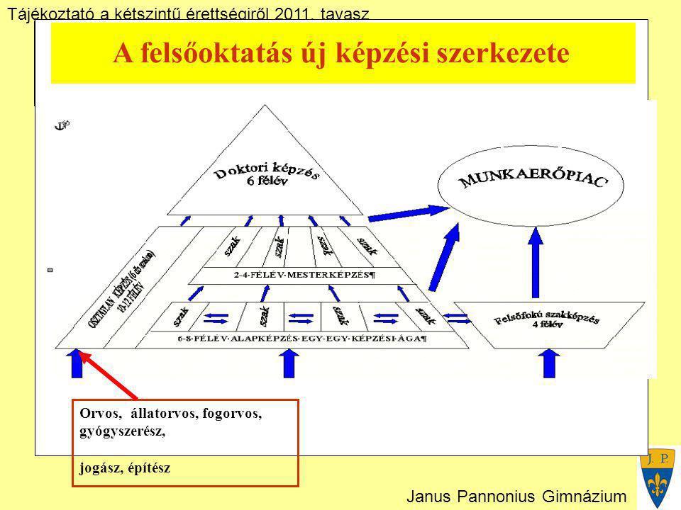 Tájékoztató a kétszintű érettségiről 2011. tavasz Janus Pannonius Gimnázium A felsőoktatás új képzési szerkezete Orvos, állatorvos, fogorvos, gyógysze