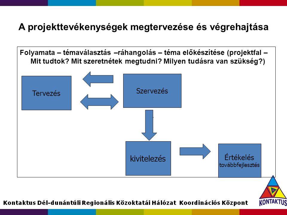 A projekttevékenységek megtervezése és végrehajtása Folyamata – témaválasztás –ráhangolás – téma előkészítése (projektfal – Mit tudtok? Mit szeretnéte