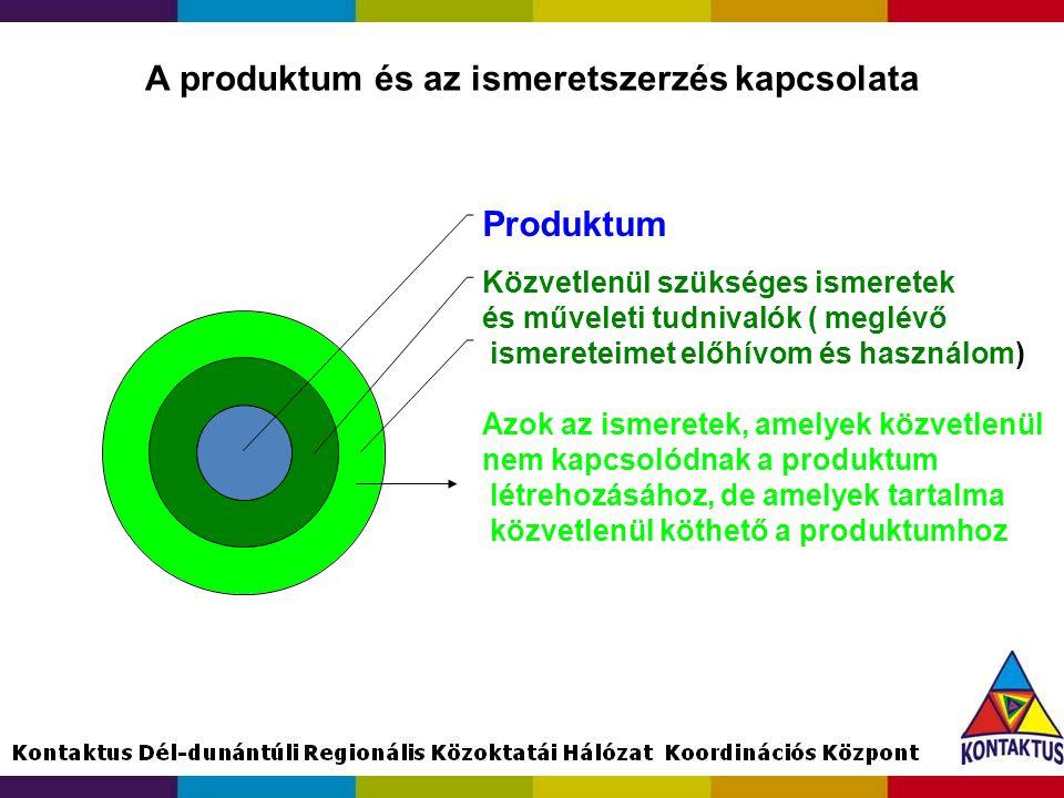 A produktum és az ismeretszerzés kapcsolata Produktum Közvetlenül szükséges ismeretek és műveleti tudnivalók ( meglévő ismereteimet előhívom és haszná