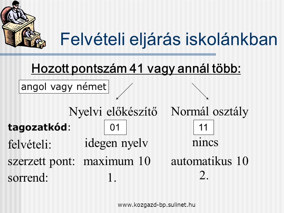 www.kozgazd-bp.sulinet.hu Felvételi eljárás iskolánkban Hozott pontszám 41 vagy annál több: angol vagy német Nyelvi előkészítő Normál osztály felvétel