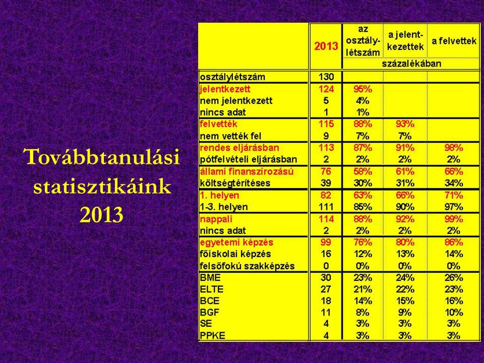 Továbbtanulási statisztikáink 2013