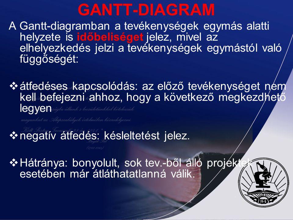 GANTT-DIAGRAM A Gantt-diagramban a tevékenységek egymás alatti helyzete is időbeliséget jelez, mivel az elhelyezkedés jelzi a tevékenységek egymástól