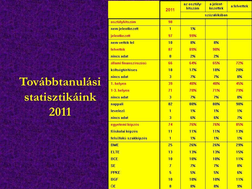 Továbbtanulási statisztikáink 2011 2011 az osztály- létszám a jelent- kezettek a felvettek százalékában osztálylétszám98 nem jelentkezett11% jelentkez