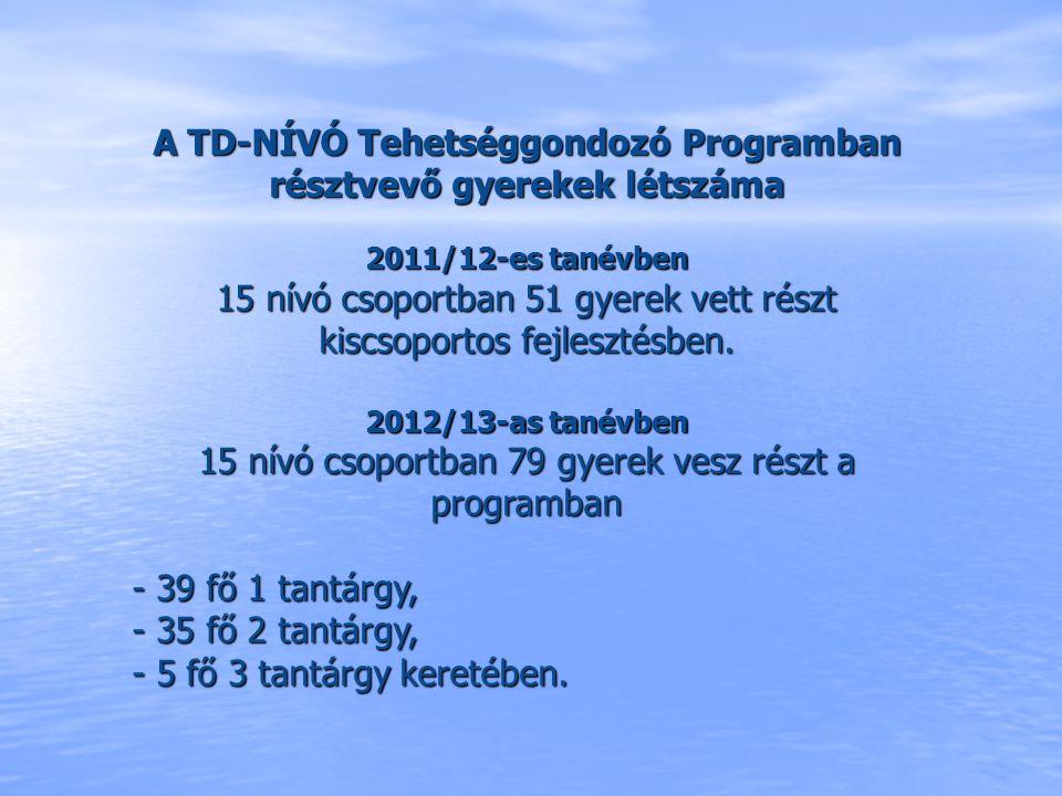 A TD-NÍVÓ Tehetséggondozó Programban résztvevő gyerekek létszáma 2011/12-es tanévben 15 nívó csoportban 51 gyerek vett részt kiscsoportos fejlesztésbe