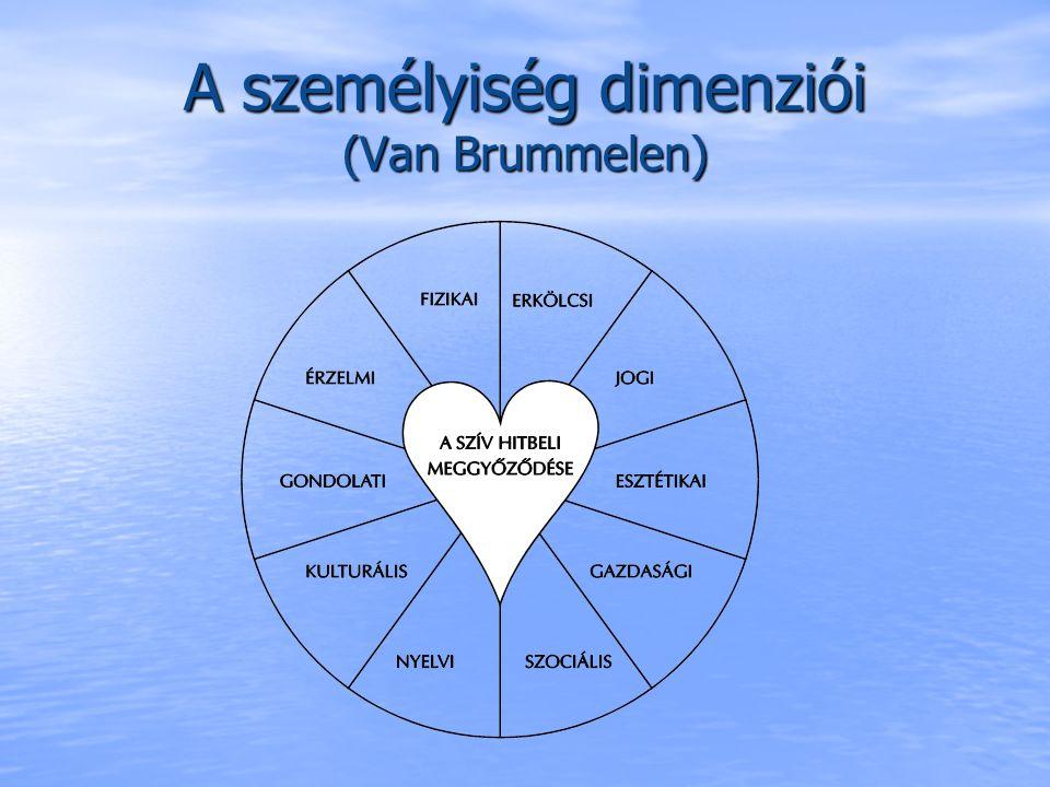 A tanulók, mint Isten felelősségteljes képmásai A személyiség középpontjában a szív hitbeli meggyőződése áll, mely az élet minden területét irányítja.
