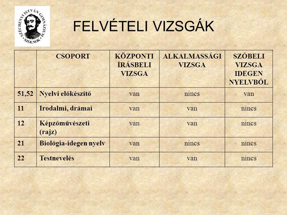FELVÉTELI VIZSGÁK CSOPORTKÖZPONTI ÍRÁSBELI VIZSGA ALKALMASSÁGI VIZSGA SZÓBELI VIZSGA IDEGEN NYELVBŐL 51,52Nyelvi előkészítővannincsvan 11Irodalmi, drámaivan nincs 12Képzőművészeti (rajz) van nincs 21Biológia-idegen nyelvvannincs 22Testnevelésvan nincs