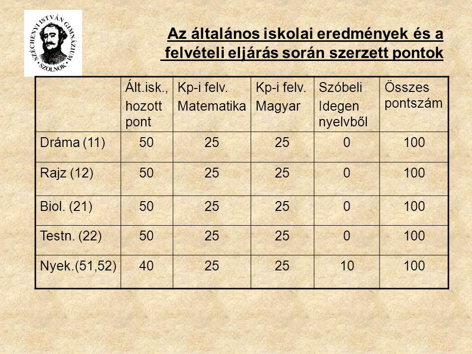 Az általános iskolai eredmények és a felvételi eljárás során szerzett pontok Ált.isk., hozott pont Kp-i felv.