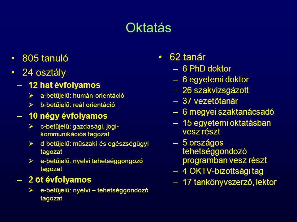 Oktatás 805 tanuló 24 osztály –12 hat évfolyamos  a-betűjelű: humán orientáció  b-betűjelű: reál orientáció –10 négy évfolyamos  c-betűjelű: gazdasági, jogi- kommunikációs tagozat  d-betűjelű: műszaki és egészségügyi tagozat  e-betűjelű: nyelvi tehetséggongozó tagozat –2 öt évfolyamos  e-betűjelű: nyelvi – tehetséggondozó tagozat 62 tanár –6 PhD doktor –6 egyetemi doktor –26 szakvizsgázott –37 vezetőtanár –6 megyei szaktanácsadó –15 egyetemi oktatásban vesz részt –5 országos tehetséggondozó programban vesz részt –4 OKTV-bizottsági tag –17 tankönyvszerző, lektor