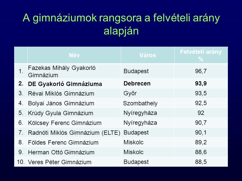A gimnáziumok rangsora a felvételi arány alapján NévVáros Felvételi arány % 1.