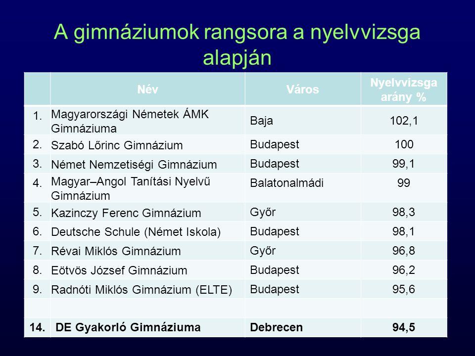 A gimnáziumok rangsora a nyelvvizsga alapján NévVáros Nyelvvizsga arány % 1.