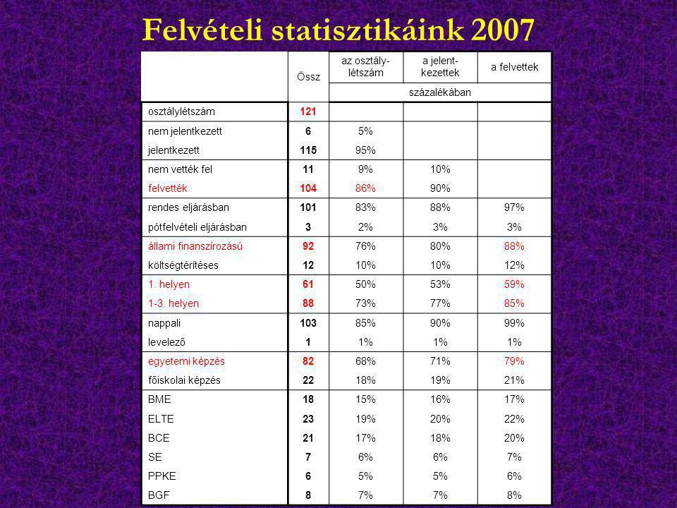 Felvételi statisztikáink 2007 Össz az osztály- létszám a jelent- kezettek a felvettek százalékában osztálylétszám121 nem jelentkezett65% jelentkezett1