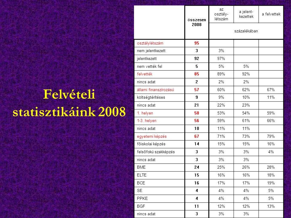 Felvételi statisztikáink 2008 összesen 2008 az osztály- létszám a jelent- kezettek a felvettek százalékában osztálylétszám95 nem jelentkezett33% jelen