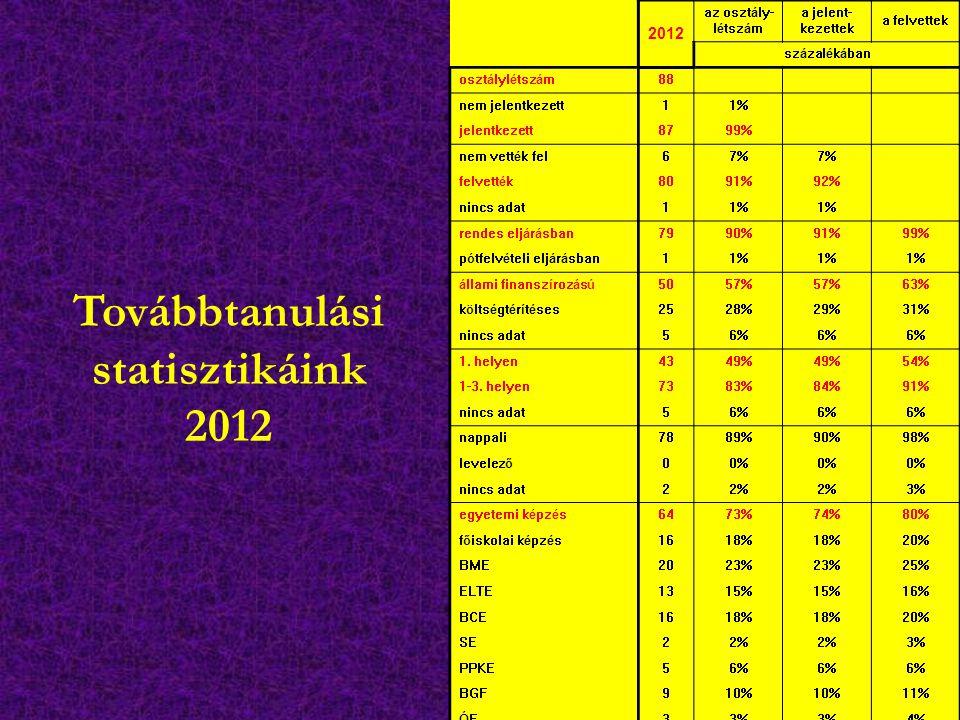 Továbbtanulási statisztikáink 2012 2012 az osztály- létszám a jelent- kezettek a felvettek százalékában osztálylétszám88 nem jelentkezett11% jelentkez