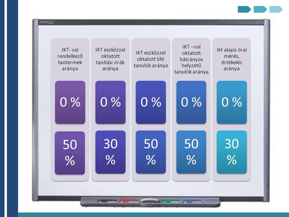 IKT- val rendelkező tantermek aránya 0 % 50 % IKT eszközzel oktatott tanítási órák aránya 0 % 30 % IKT eszközzel oktatott SNI tanulók aránya 0 % 50 %