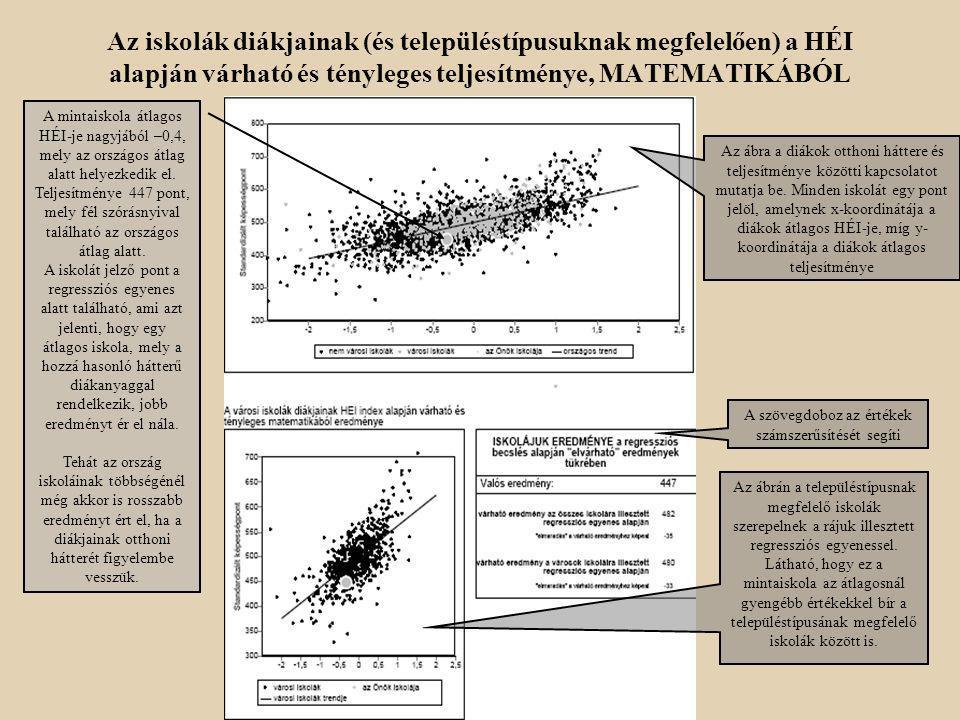 Teljesítmény a diákok hozott érték indexének függvényében (4. Ábracsoport ) Az iskolák diákjainak a HÉI alapján várható és tényleges teljesítménye, MA
