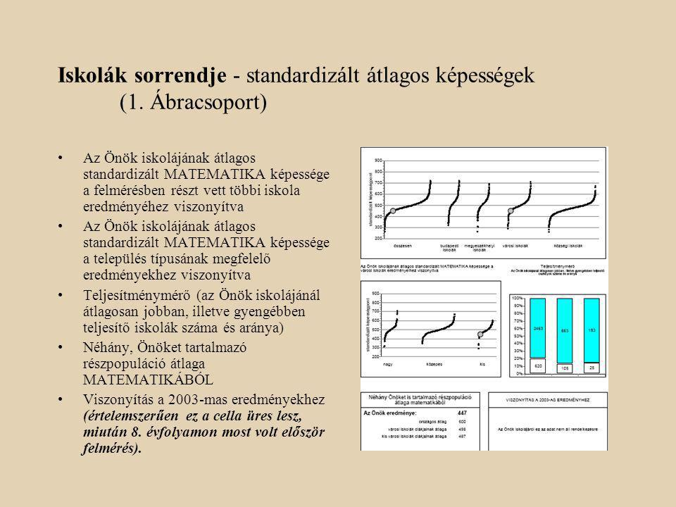 Iskolák sorrendje - standardizált átlagos képességek (1.