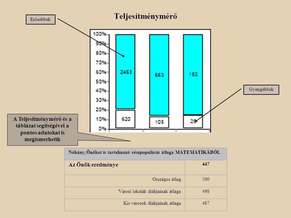 Az Önök iskolájának átlagos standardizált MATEMATIKA képessége a településtípusnak megfelelő iskolák eredményeihez viszonyítva Ez az ábra még részlete