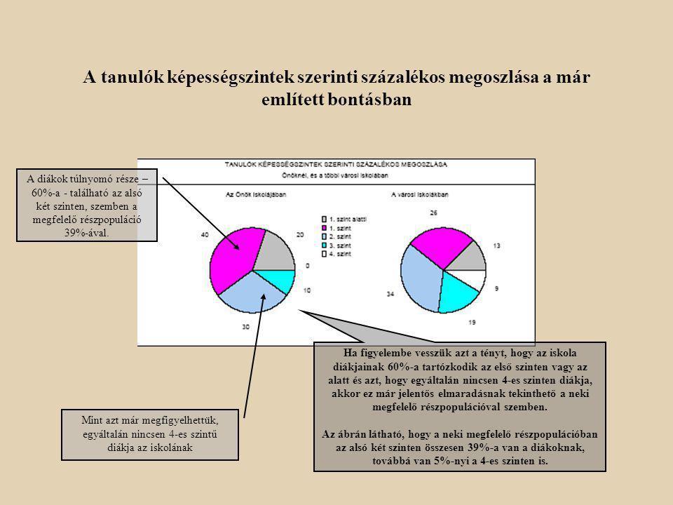 Tanulói képességek MATEMATIKÁBÓL az Önök iskolájában és a megfelelő településtípus (vagy még mélyebb bontás) diákjai között Az ábra a településtípus (