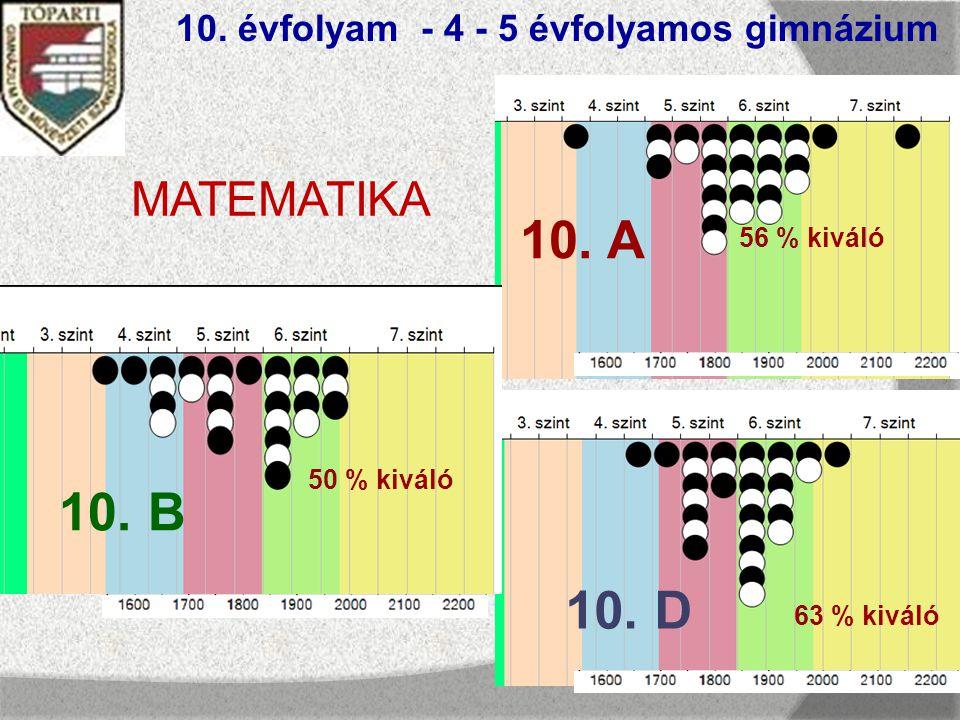 10. évfolyam - 4 - 5 évfolyamos gimnázium MATEMATIKA 10.