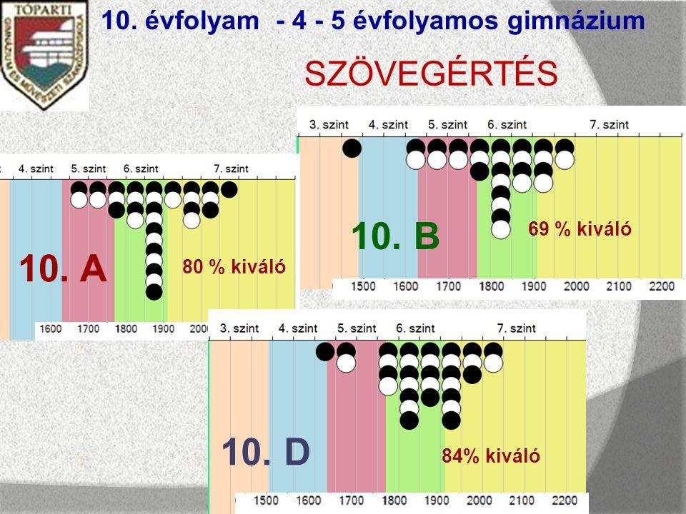 SZÖVEGÉRTÉS 10. évfolyam - 4 - 5 évfolyamos gimnázium 10.