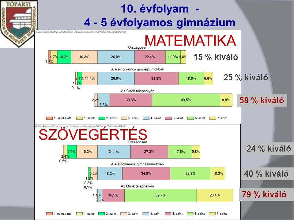 10. évfolyam - 4 - 5 évfolyamos gimnázium MATEMATIKA SZÖVEGÉRTÉS 58 % kiváló 15 % kiváló 79 % kiváló 40 % kiváló 24 % kiváló 25 % kiváló