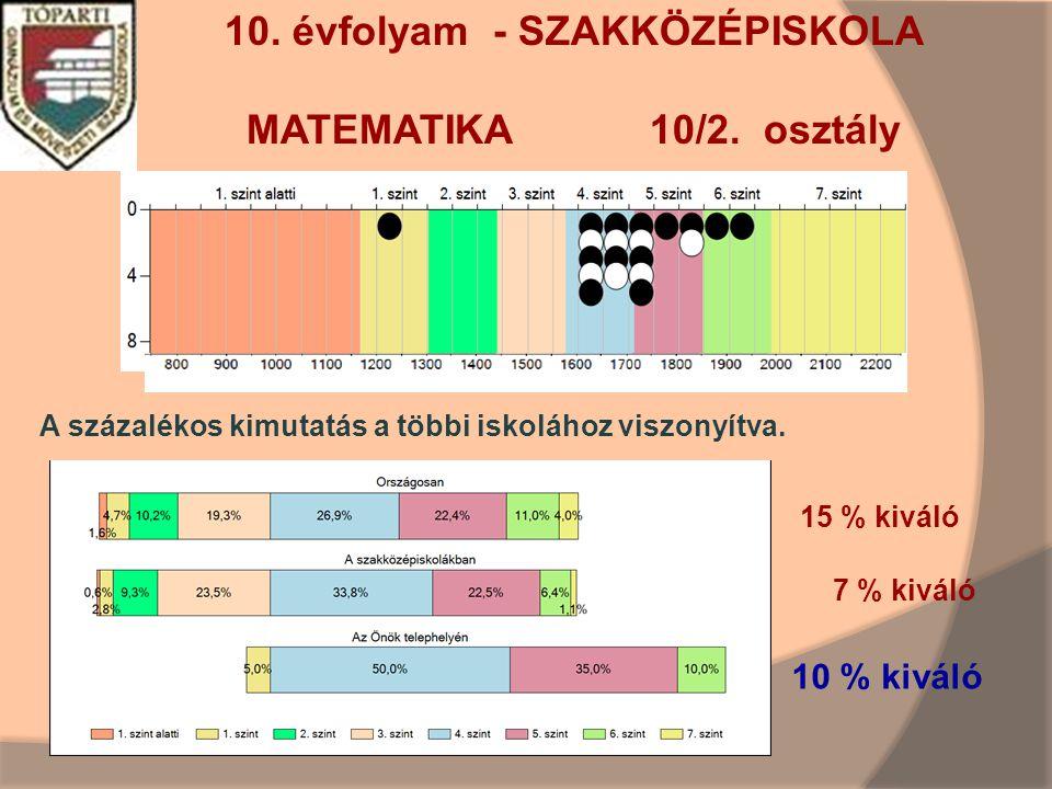 10. évfolyam - SZAKKÖZÉPISKOLA MATEMATIKA 10/2.