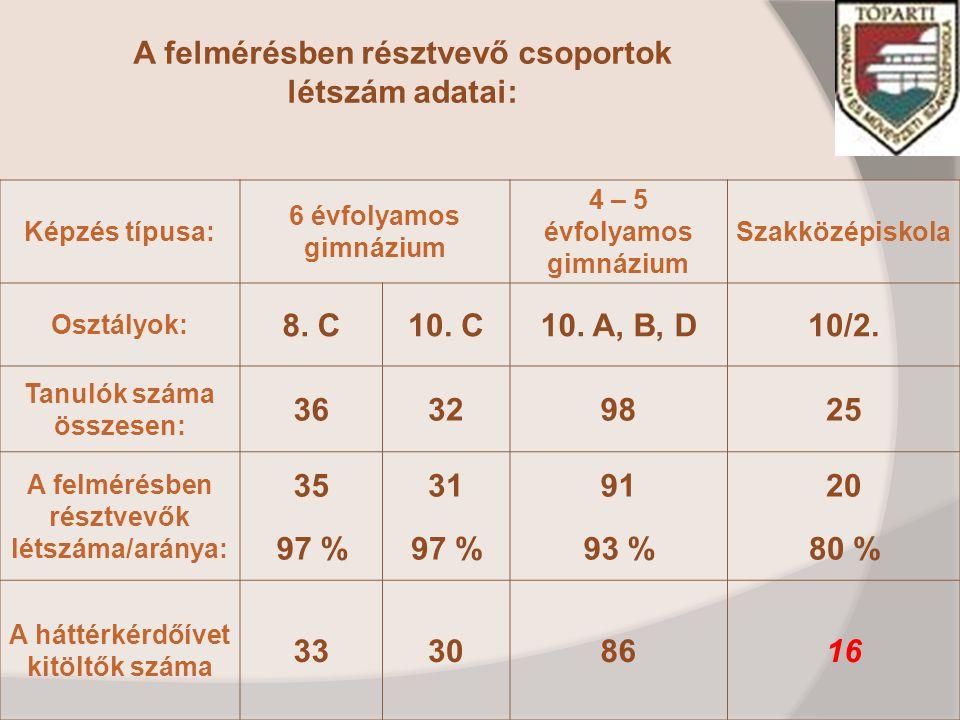 A felmérésben résztvevő csoportok létszám adatai: Képzés típusa: 6 évfolyamos gimnázium 4 – 5 évfolyamos gimnázium Szakközépiskola Osztályok: 8.