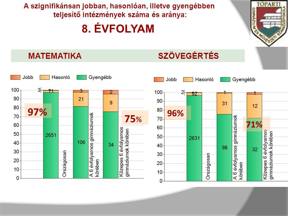 75 % 96% 71% 97% A szignifikánsan jobban, hasonlóan, illetve gyengébben teljesítő intézmények száma és aránya: 8.
