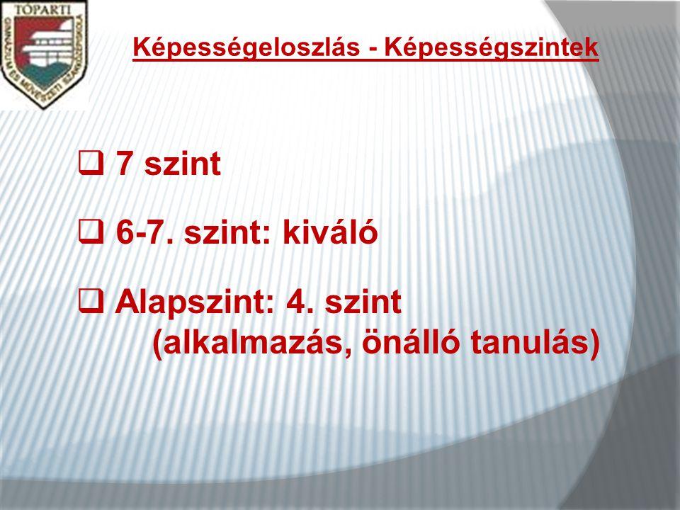 Képességeloszlás - Képességszintek  7 szint  6-7.