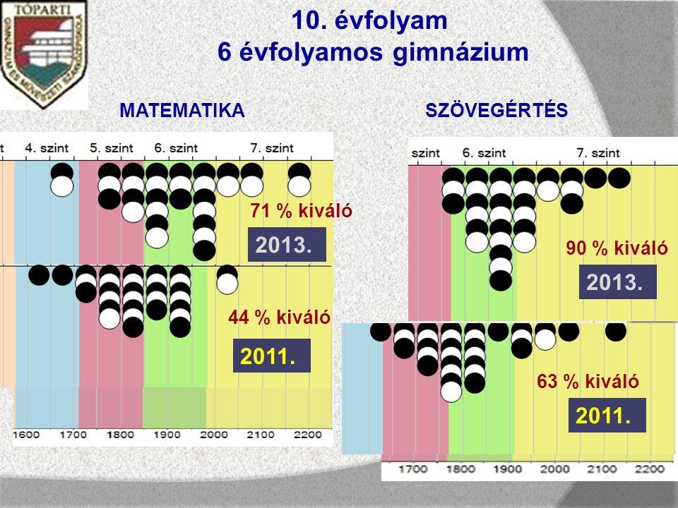 10. évfolyam 6 évfolyamos gimnázium MATEMATIKASZÖVEGÉRTÉS 2011.