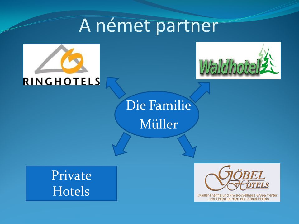 A német partner Die Familie Müller Private Hotels