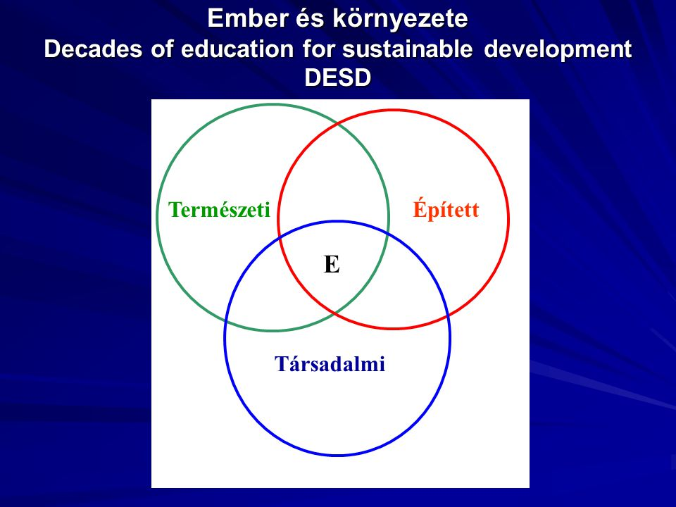Ember és környezete Decades of education for sustainable development DESD TermészetiÉpített Társadalmi E