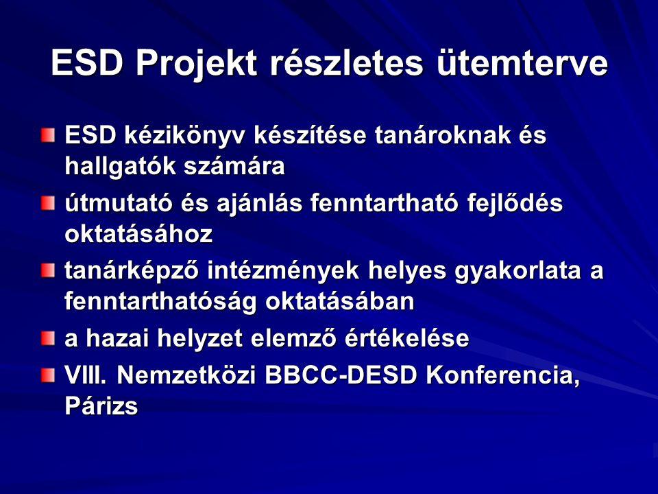 ESD Projekt részletes ütemterve ESD kézikönyv készítése tanároknak és hallgatók számára útmutató és ajánlás fenntartható fejlődés oktatásához tanárkép
