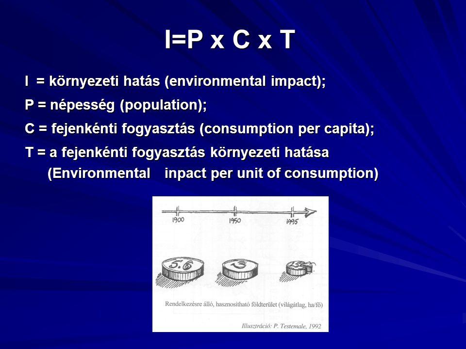 I=P x C x T I = környezeti hatás (environmental impact); P = népesség (population); C = fejenkénti fogyasztás (consumption per capita); T = a fejenkén