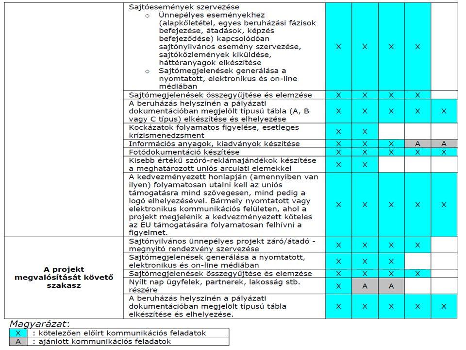 12 2014.07.17. REGIONÁLIS FEJLESZTÉSEK Kováts Kornél hálózati igazgató NFÜ