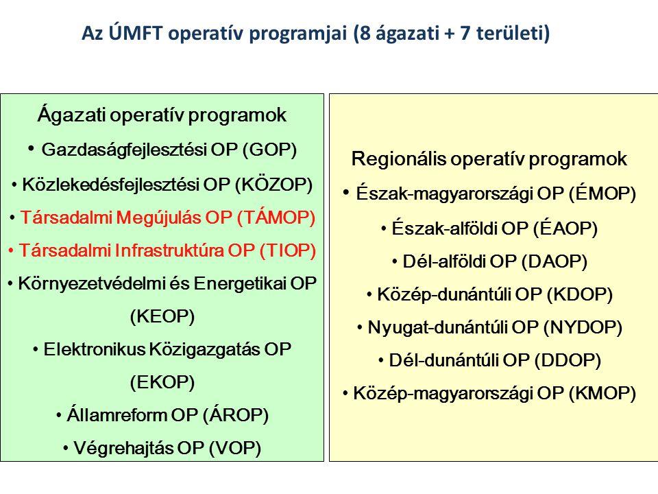 Az ÚMFT operatív programjai (8 ágazati + 7 területi) Ágazati operatív programok Gazdaságfejlesztési OP (GOP) Közlekedésfejlesztési OP (KÖZOP) Társadal