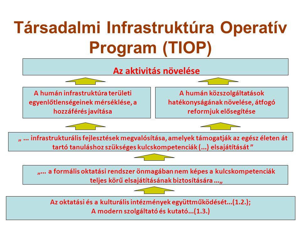 Társadalmi Infrastruktúra Operatív Program (TIOP) Az aktivitás növelése A humán infrastruktúra területi egyenlőtlenségeinek mérséklése, a hozzáférés j