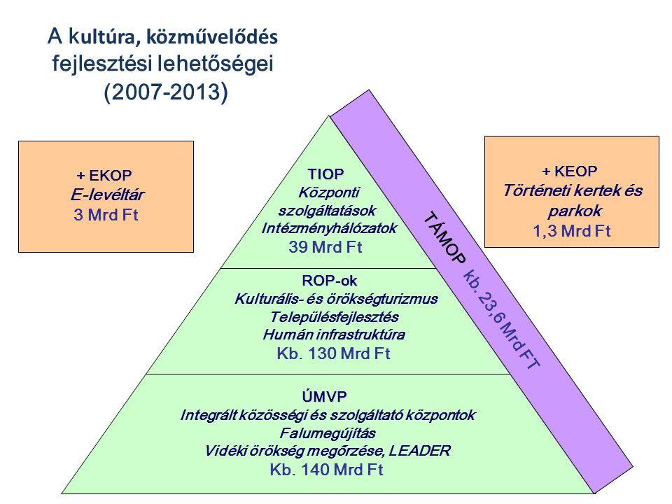 + EKOP E-levéltár 3 Mrd Ft A k ultúra, közművelődés fejlesztési lehetőségei (2007-2013 ) TIOP Központi szolgáltatások Intézményhálózatok 39 Mrd Ft ROP
