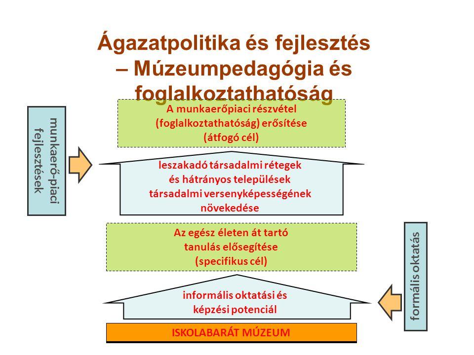 Ágazatpolitika és fejlesztés – Múzeumpedagógia és foglalkoztathatóság ISKOLABARÁT MÚZEUM Az egész életen át tartó tanulás elősegítése (specifikus cél)