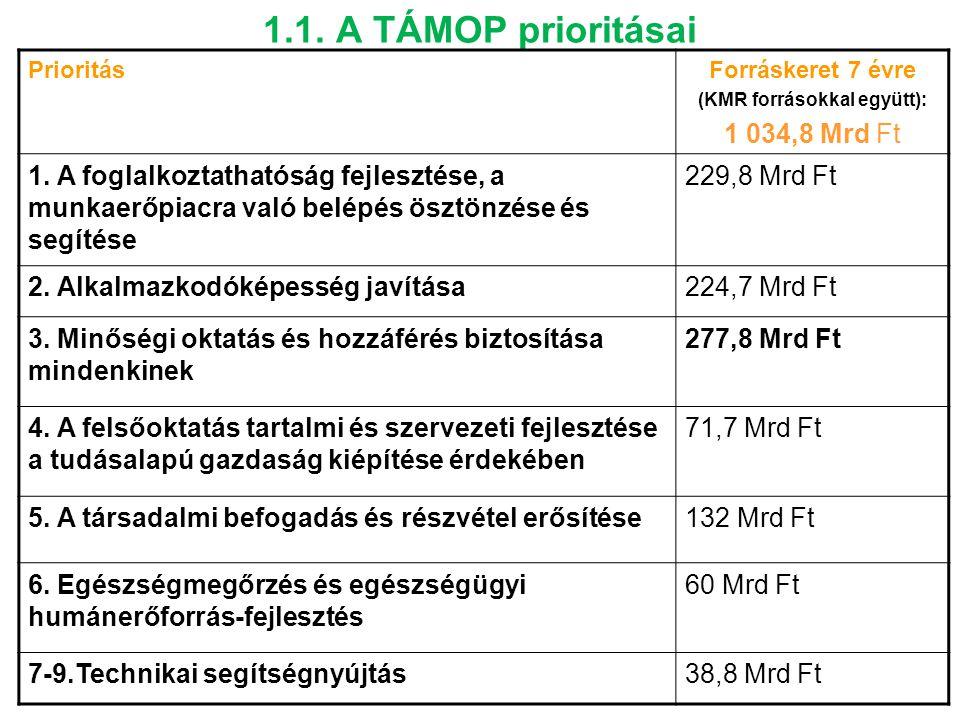 1.1. A TÁMOP prioritásai PrioritásForráskeret 7 évre (KMR forrásokkal együtt): 1 034,8 Mrd Ft 1. A foglalkoztathatóság fejlesztése, a munkaerőpiacra v