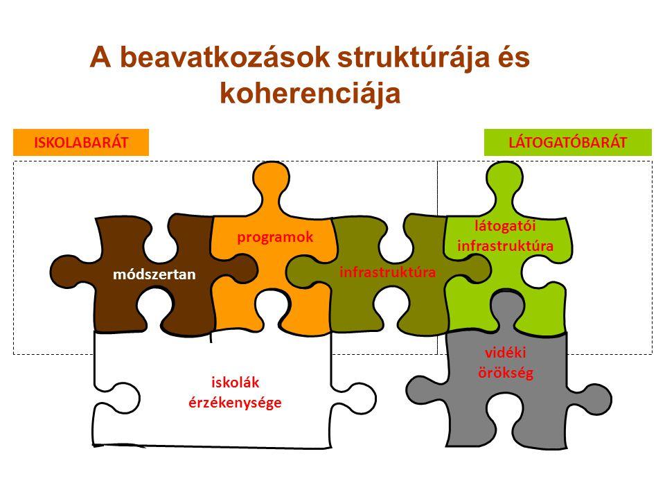 A beavatkozások struktúrája és koherenciája ISKOLABARÁTLÁTOGATÓBARÁT módszertan programok infrastruktúra látogatói infrastruktúra iskolák érzékenysége