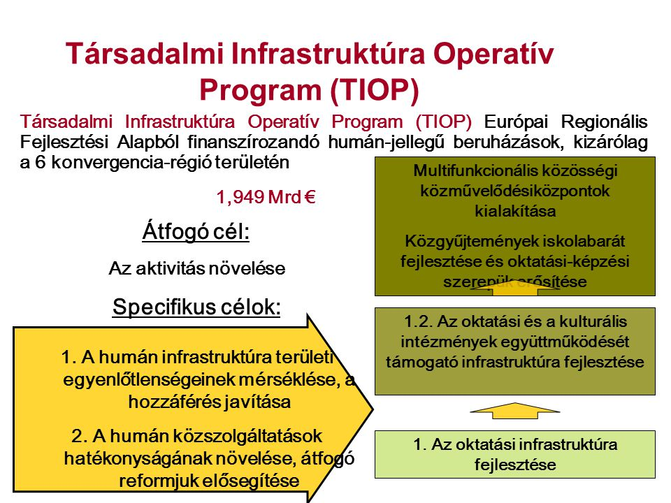 Társadalmi Infrastruktúra Operatív Program (TIOP) Társadalmi Infrastruktúra Operatív Program (TIOP) Európai Regionális Fejlesztési Alapból finanszíroz