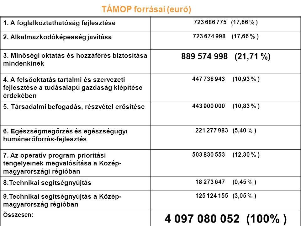 TÁMOP forrásai (euró) 1. A foglalkoztathatóság fejlesztése 723 686 775 (17,66 % ) 2. Alkalmazkodóképesség javítása 723 674 998 (17,66 % ) 3. Minőségi