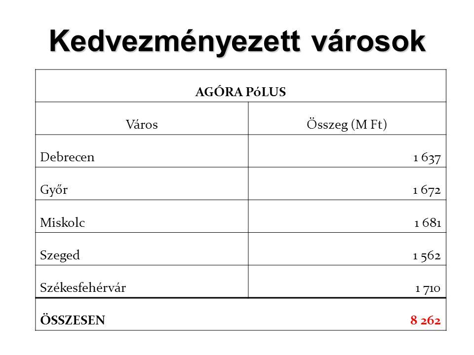 Kedvezményezett városok AGÓRA PóLUS VárosÖsszeg (M Ft) Debrecen1 637 Győr1 672 Miskolc1 681 Szeged1 562 Székesfehérvár1 710 ÖSSZESEN8 262