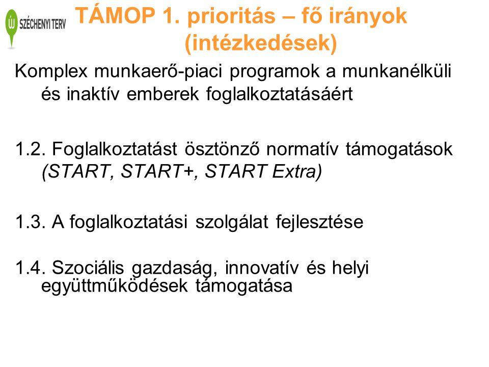 TÁMOP 1. prioritás – fő irányok (intézkedések) Komplex munkaerő-piaci programok a munkanélküli és inaktív emberek foglalkoztatásáért 1.2. Foglalkoztat