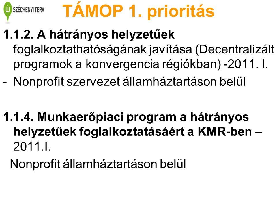 TÁMOP 1. prioritás 1.1.2. A hátrányos helyzetűek foglalkoztathatóságának javítása (Decentralizált programok a konvergencia régiókban) -2011. I. -Nonpr