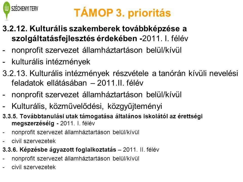 TÁMOP 3. prioritás 3.2.12. Kulturális szakemberek továbbképzése a szolgáltatásfejlesztés érdekében -2011. I. félév -nonprofit szervezet államháztartás