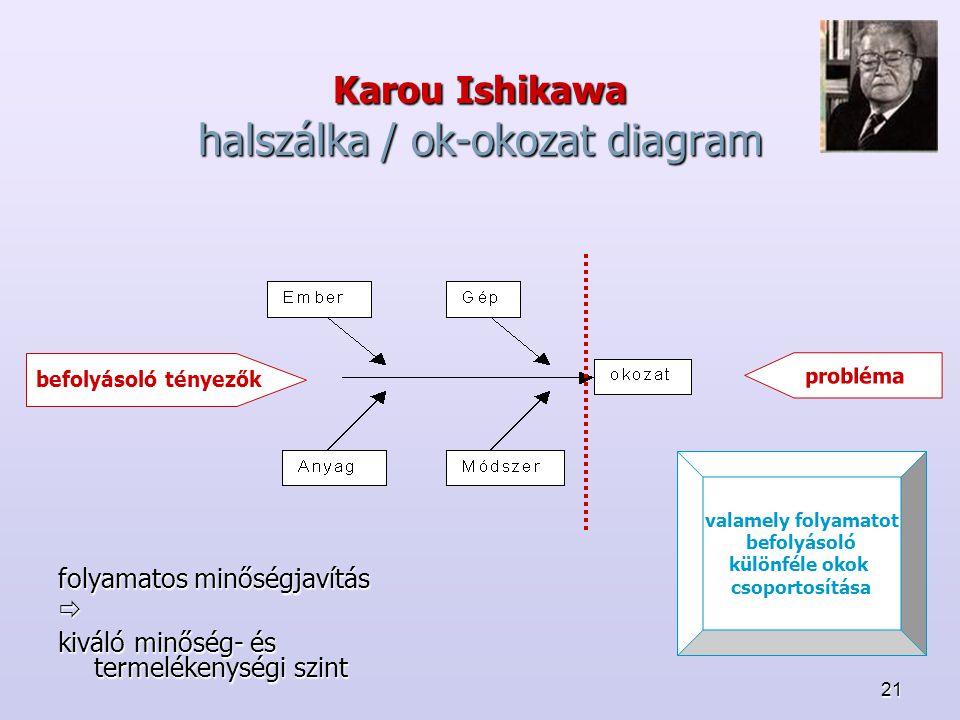 21 Karou Ishikawa halszálka / ok-okozat diagram folyamatos minőségjavítás  kiváló minőség- és termelékenységi szint probléma befolyásoló tényezők valamely folyamatot befolyásoló különféle okok csoportosítása