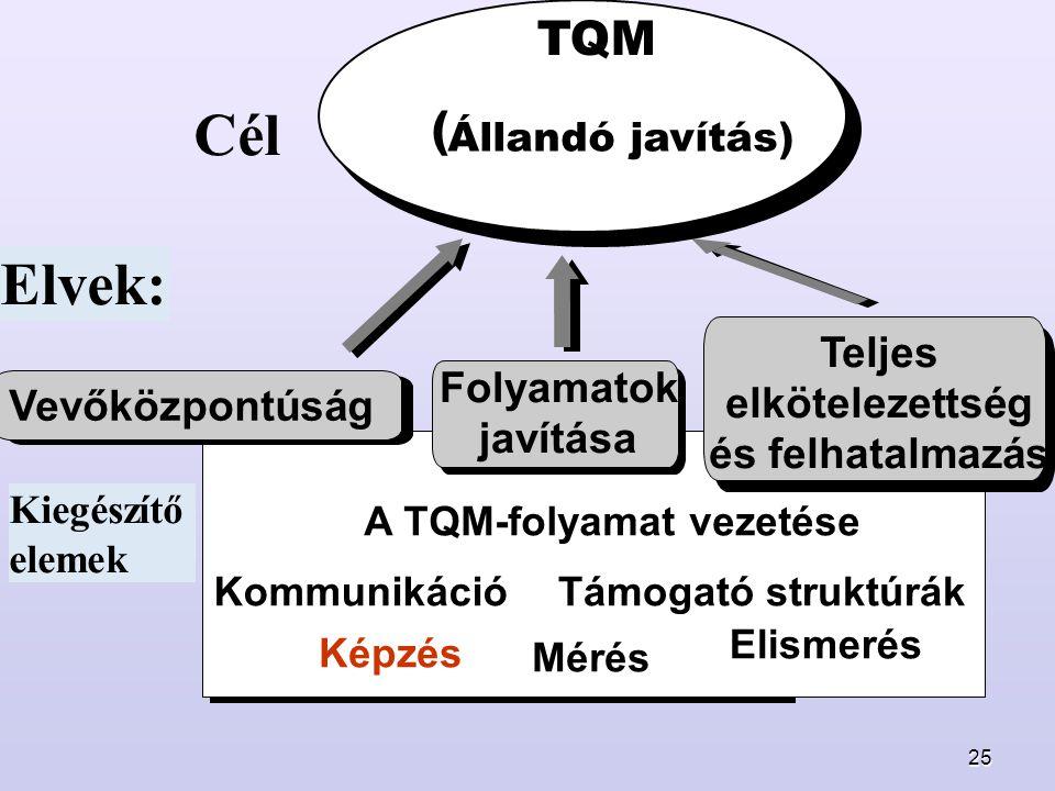 25 Cél Elvek: A TQM-folyamat vezetése Kommunikáció Támogató struktúrák Képzés Elismerés Mérés TQM ( Állandó javítás) Teljes elkötelezettség és felhatalmazás Folyamatok javítása Vevőközpontúság Kiegészítő elemek