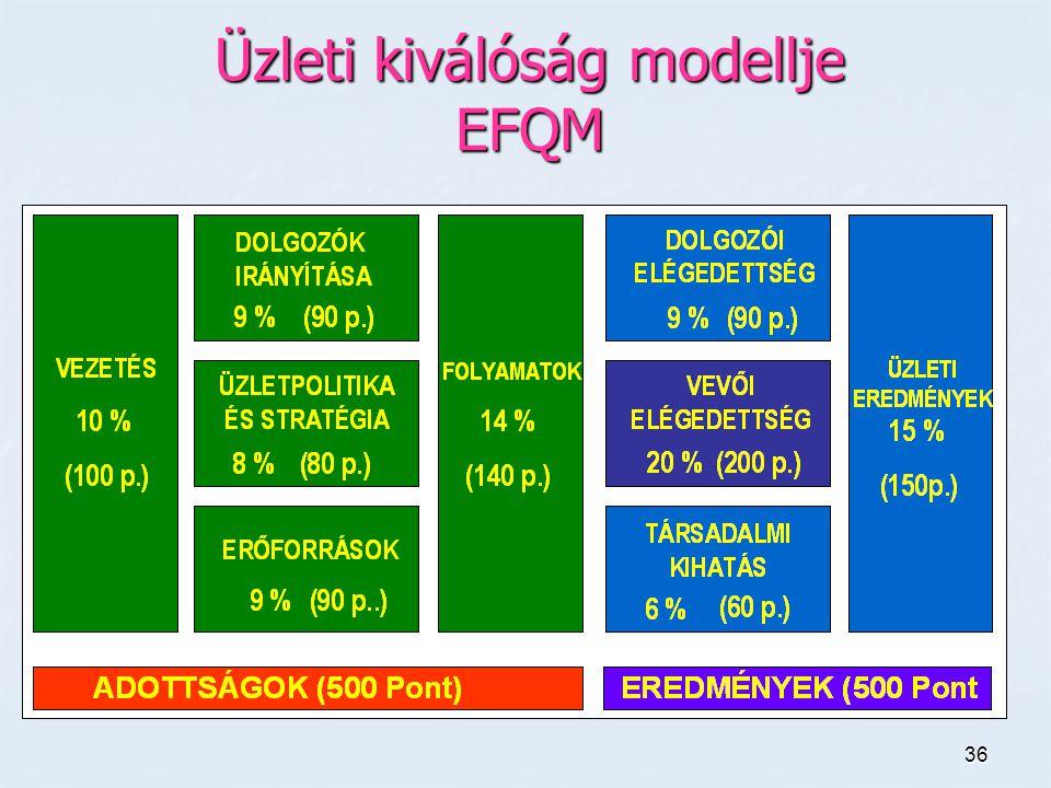 36 Üzleti kiválóság modellje EFQM
